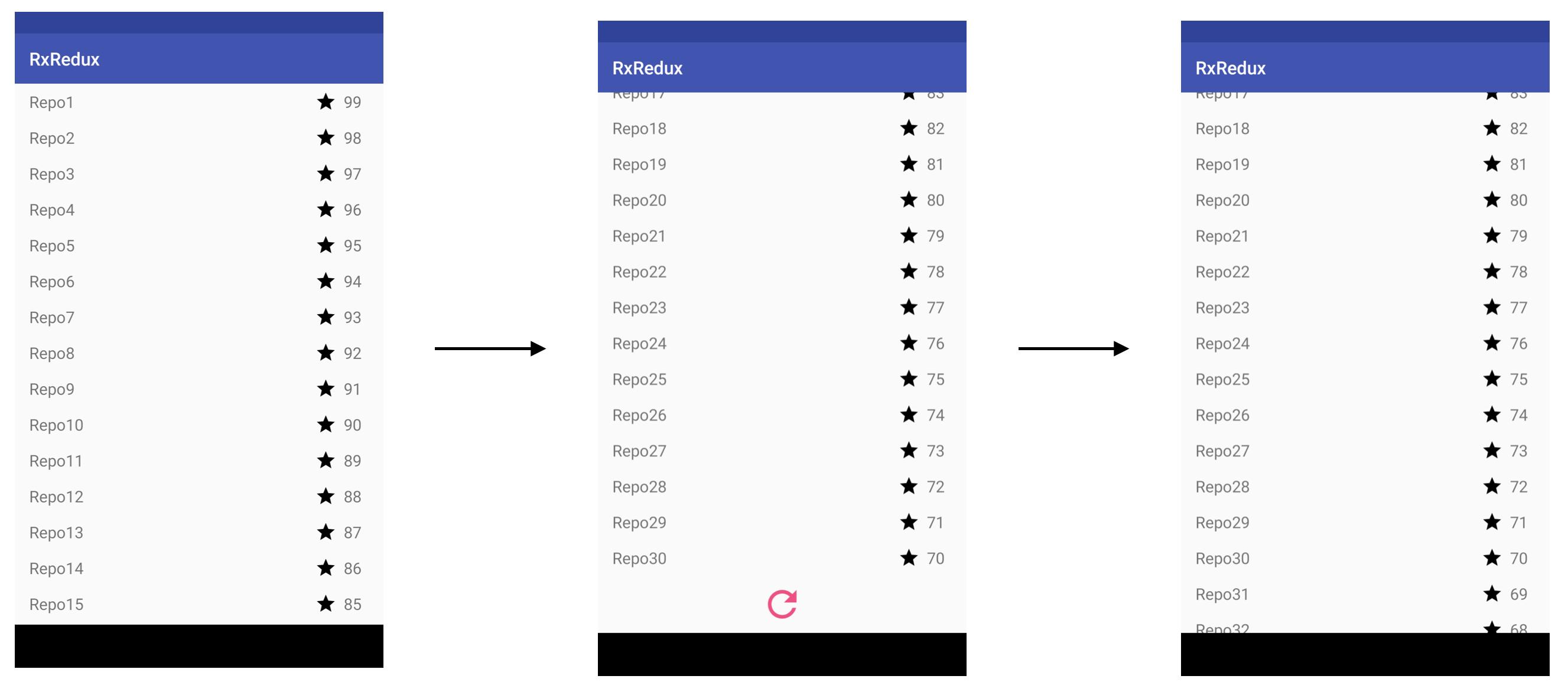 Open sourcing RxRedux - Freeletics Engineering Blog